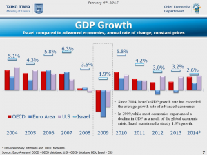 GDP Growth compared to advanced economies