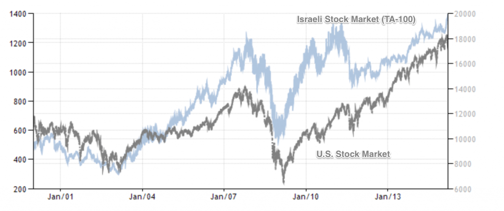 Israeli Stock Market and U.S. Stock Market chart