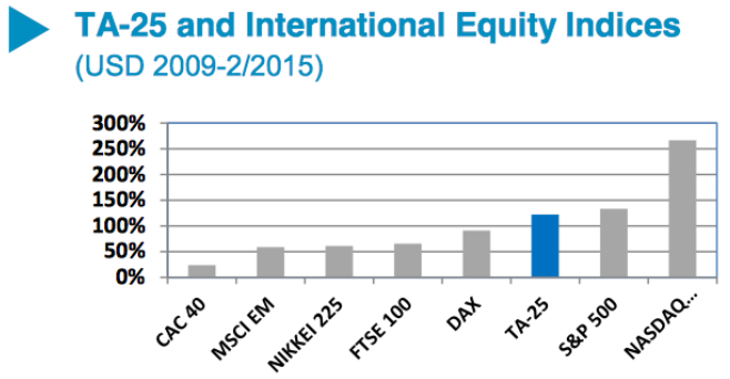 TA-25 and International Equity Indices