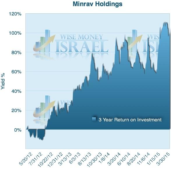 Minrav 3 year chart