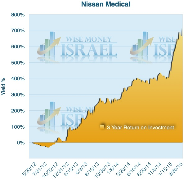 Nissan Medical 3 year chart (WMI)