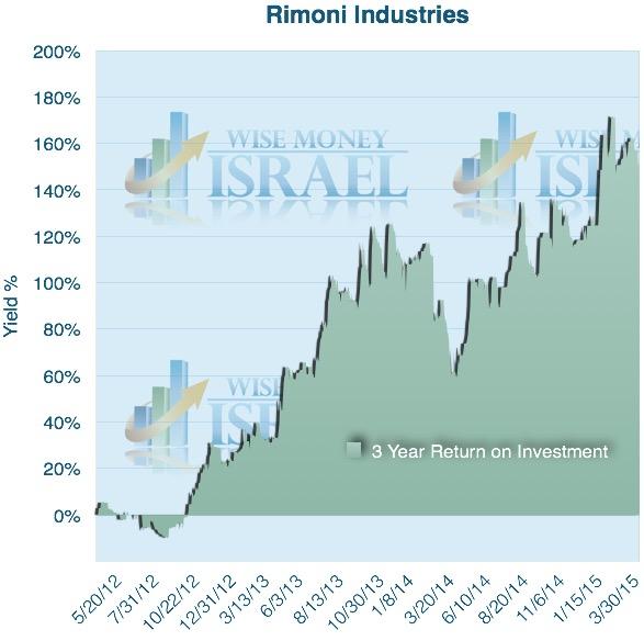 Rimoni 3 year chart