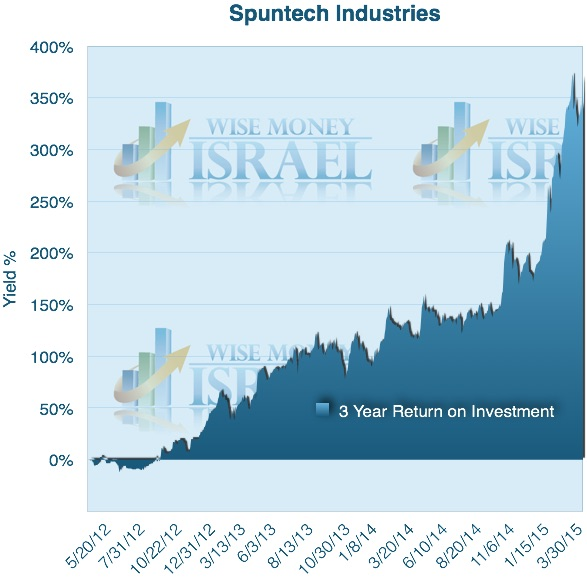 Spuntech 3 year chart (WMI)