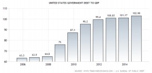 US Debt-to-GDP, Aug 20, 2015