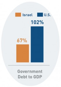 US to Israel Debt-to-GDP comparison