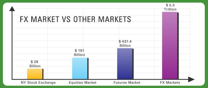 Us forex market
