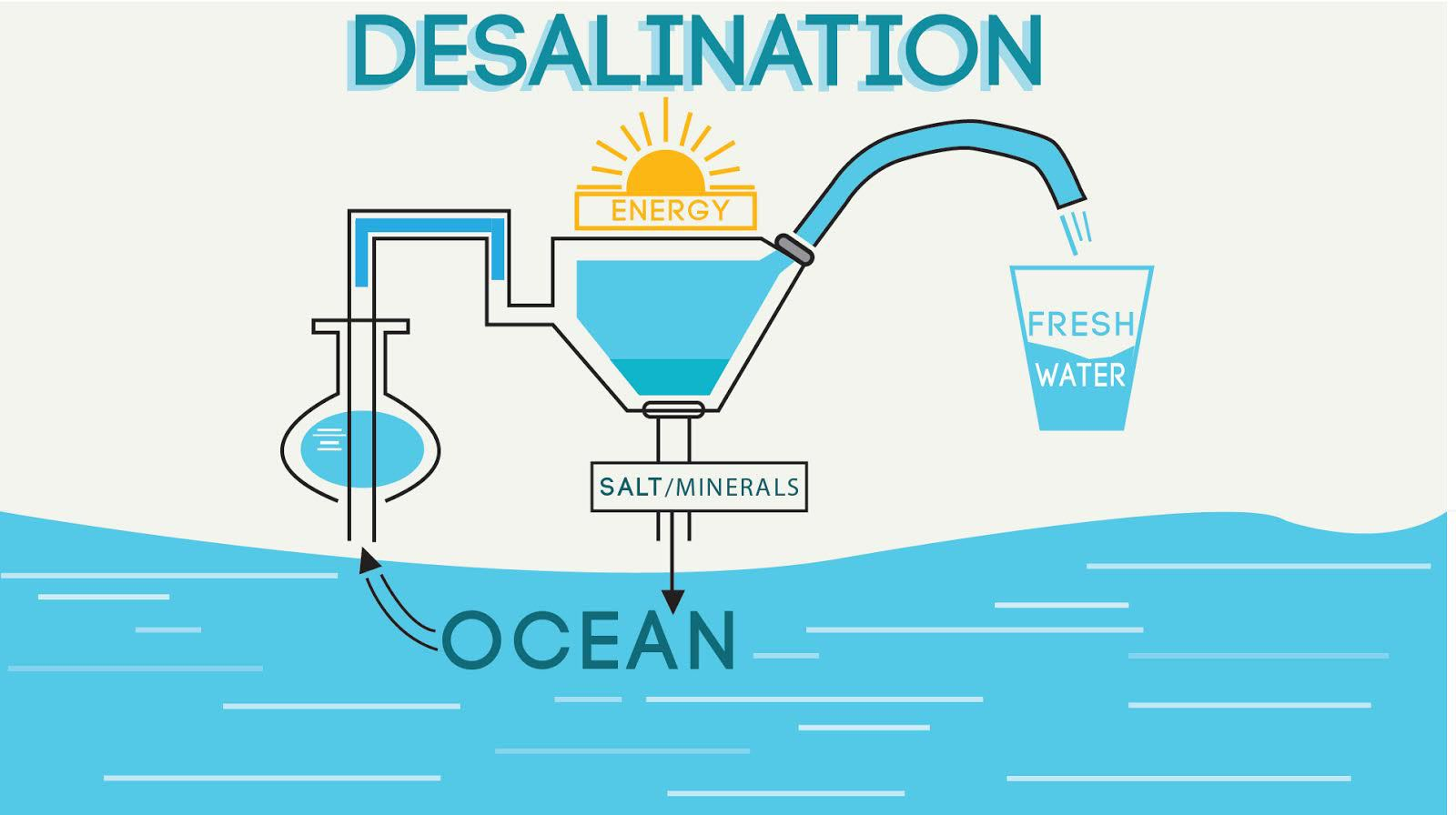 Blog Simple Circuit Board Design Galleryhipcom The Hippest Galleries Image Result For Desalination