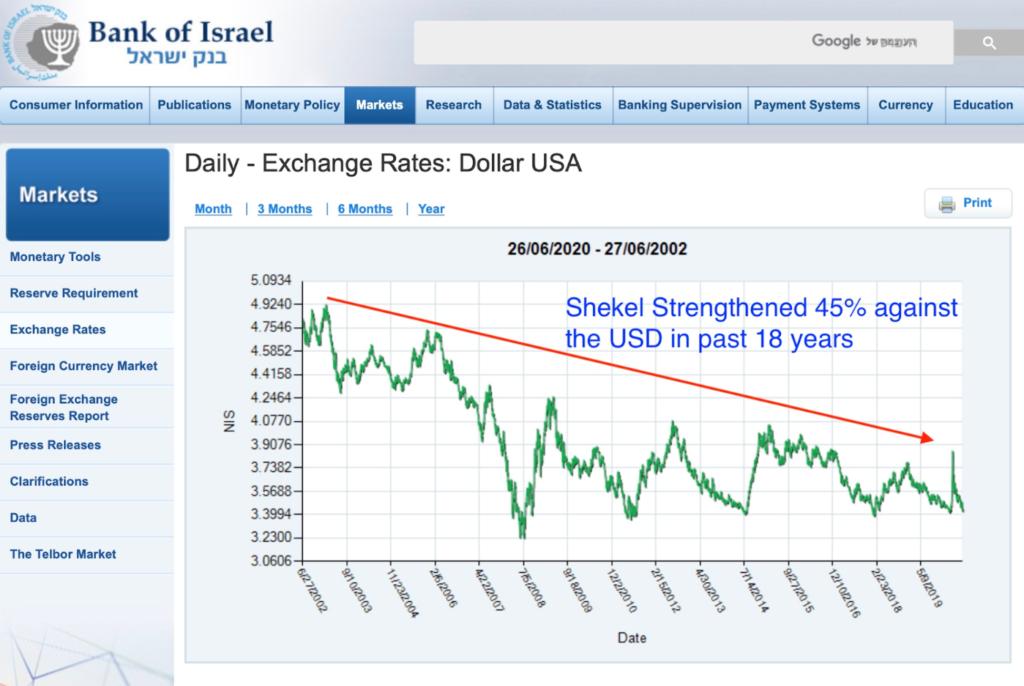 shekel-vs-dollar-chart